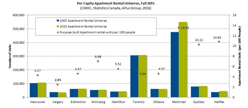 PB rentals by city per capita